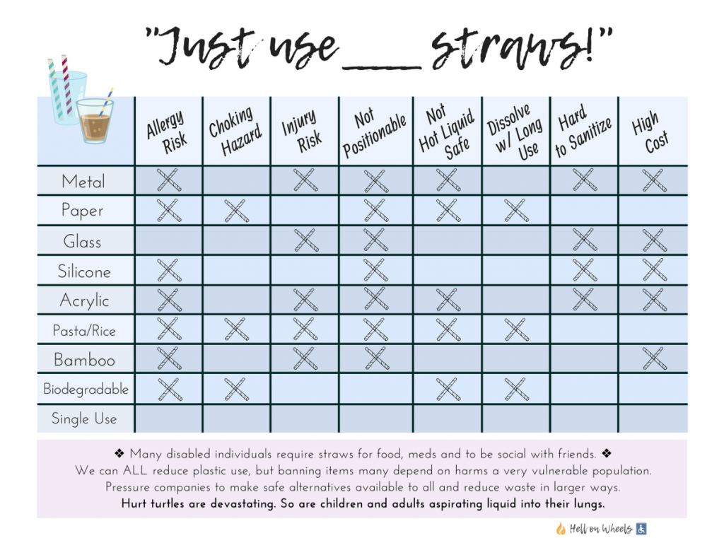 Table of info about straws